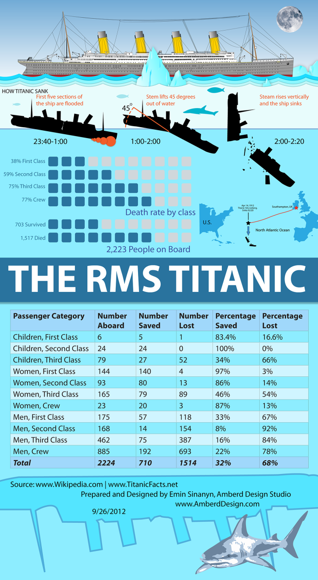 titanic-infographic.png